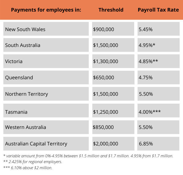 2020 FY Thresholds & Rates Table - Payroll Tax Blog
