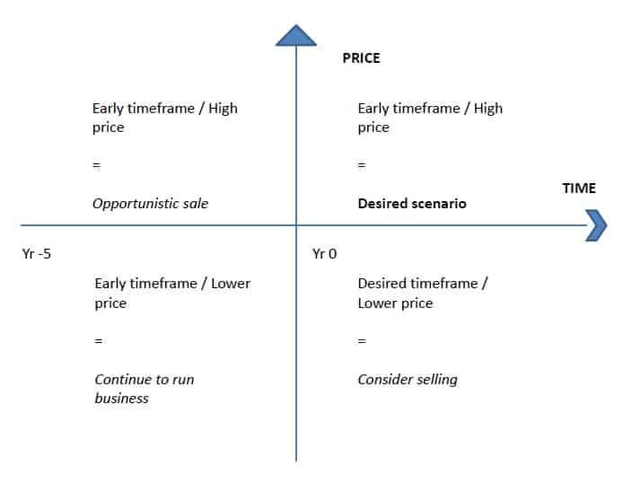 Blogs- Business Sale Matrix - BLG Business Advisers